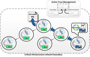 NetworkedTAchain